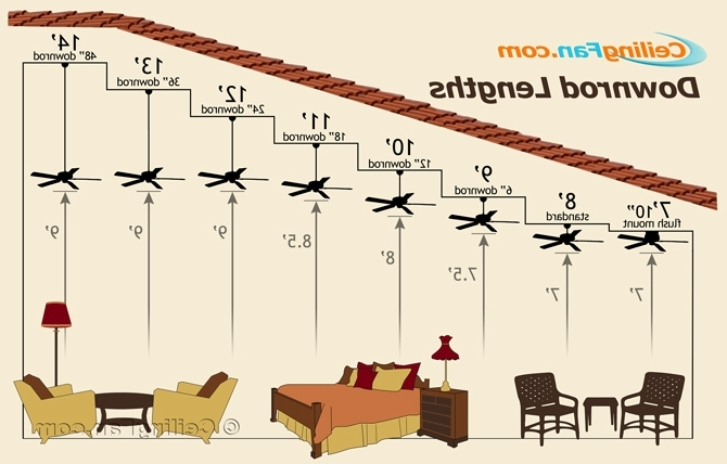 How To Choose The Right Ceiling Fan Downrod Length For Your Ceiling Throughout 2018 Outdoor Ceiling Fans For 7 Foot Ceilings (View 7 of 15)